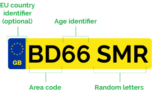 New Car Registration Plate Description
